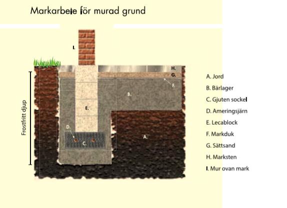 Drivhus på murt fundament